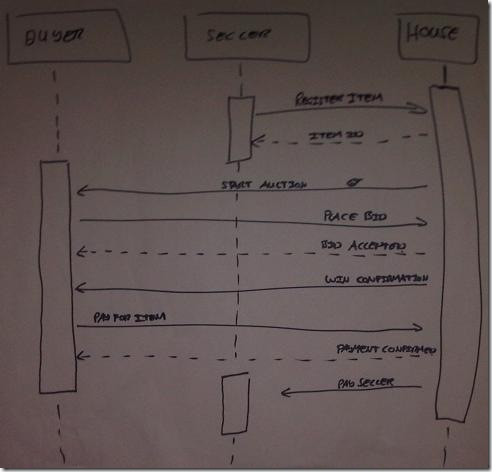Auction Sequence Diagram 1