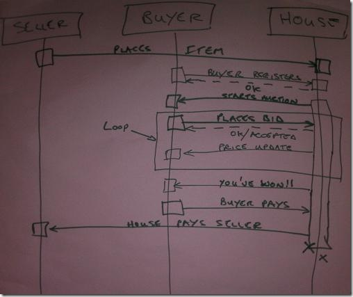 Auction Sequence Diagram 3