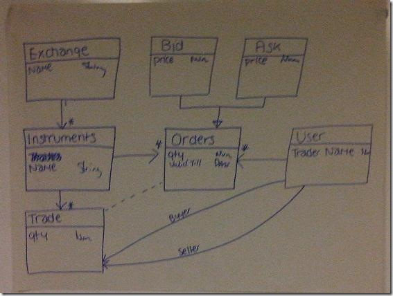 Exchange Class Diagram 1