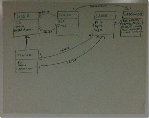 Exchange Class Diagram 2