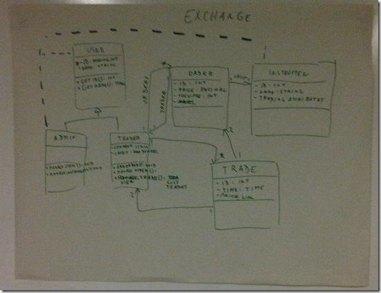 Exchange Class Diagram 3